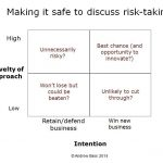 Making it safe to discuss risk-taking