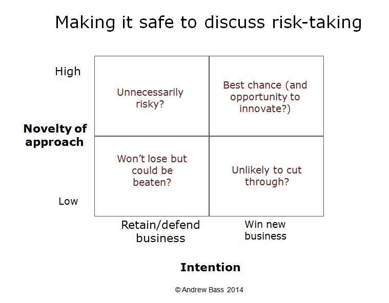 Discuss-risk-taking